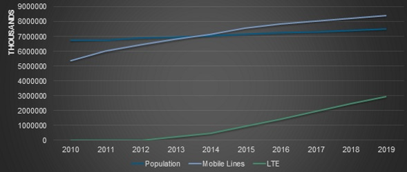 LTE networks' usage grows as their reliability is proven.