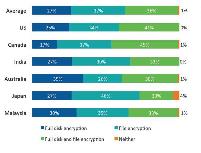Types of encryption used by firms. Sophos graphic