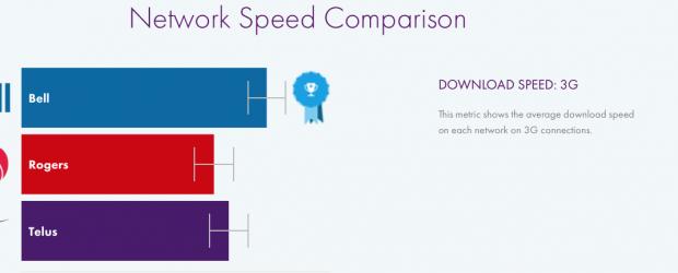 Network Speed Comparison