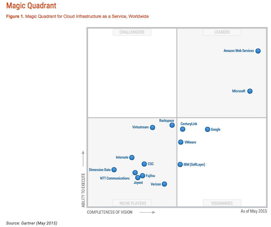 Gartner public cloud infrastructure magic quadrant