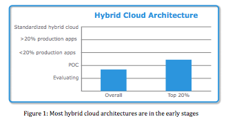 hybrid cloud - EMC/VMware