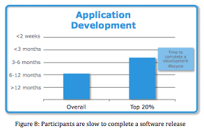 App development - EMC / Vmware