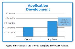 App development - EMC / Vmware