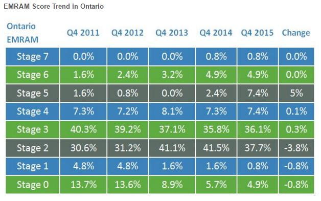 EMRAM Trend in Ontario