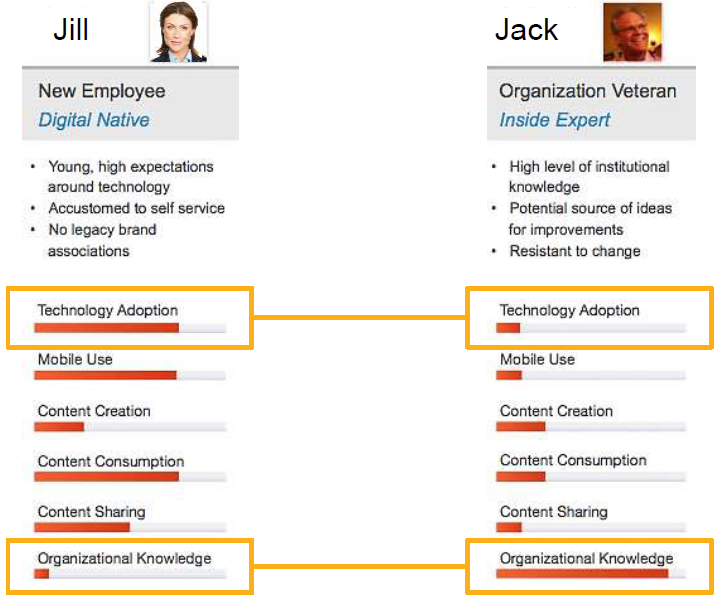 Digital Workplace diagram 2