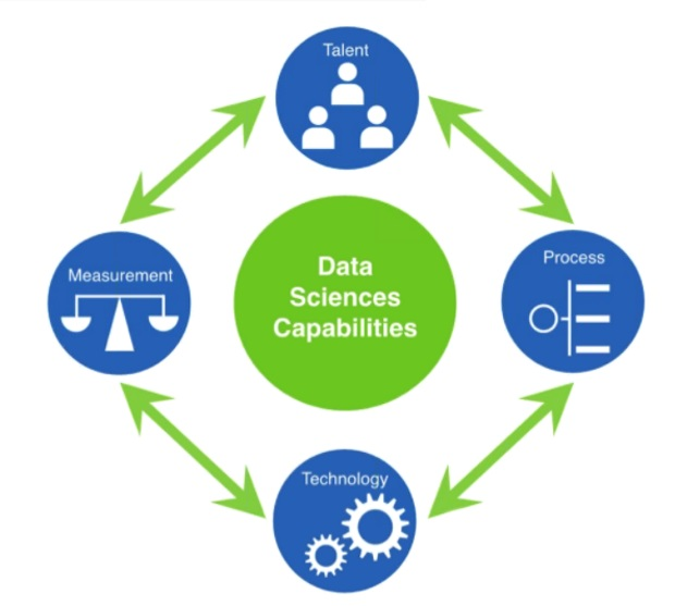datasciences-capabilities