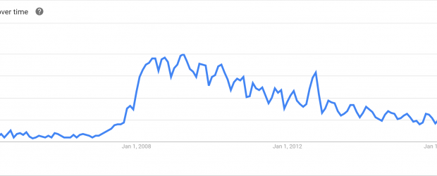 Google Trends shows that interest in 'green computing' as a topic peaked in 2009.