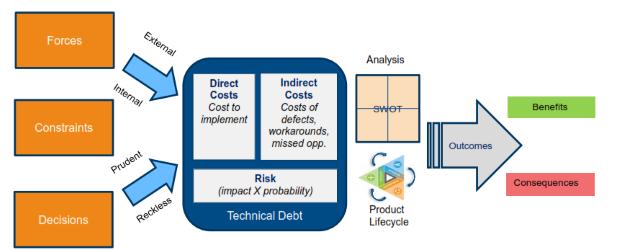 idc-debt