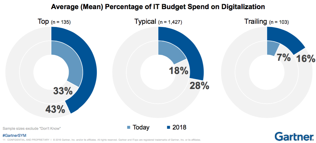 Gartner CIO budgets - digitalization