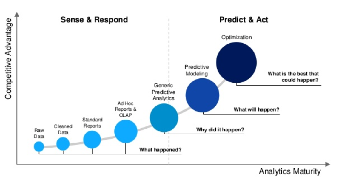 analytics maturity