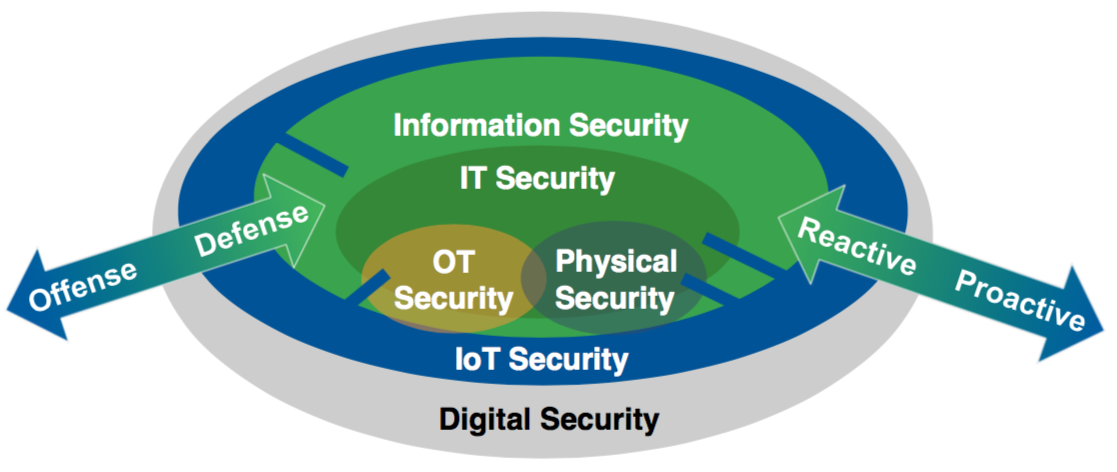 Gartner - digital security for pervasive digital presence
