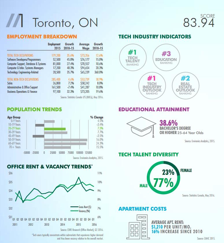 CBRE Toronto tech talent rating