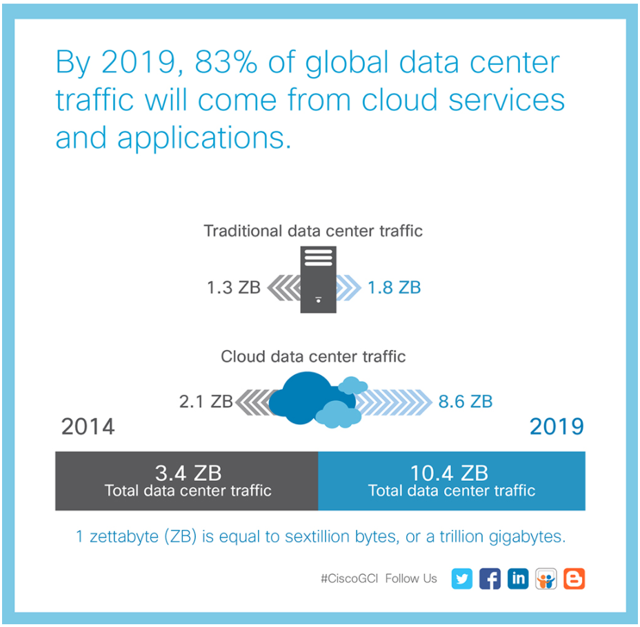 Cisco - Growth in the Cloud infographic