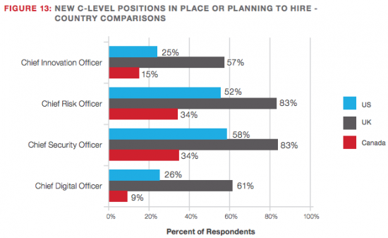 C-level positions to hire - CCio Census 2016