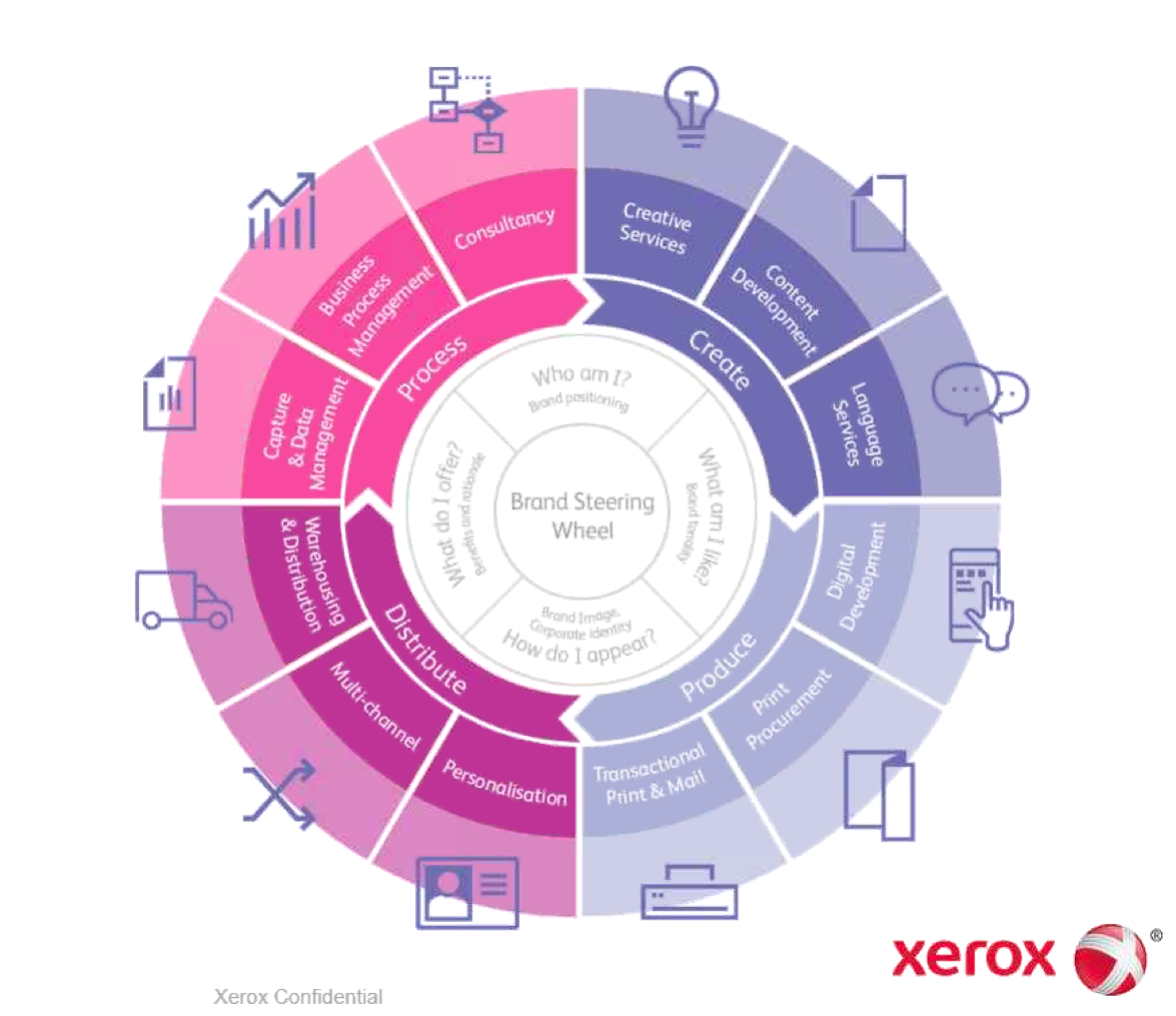 xerox-brand-steering-wheel