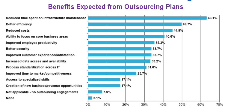 Canadian CIO Census - Benefits from Outsourcing