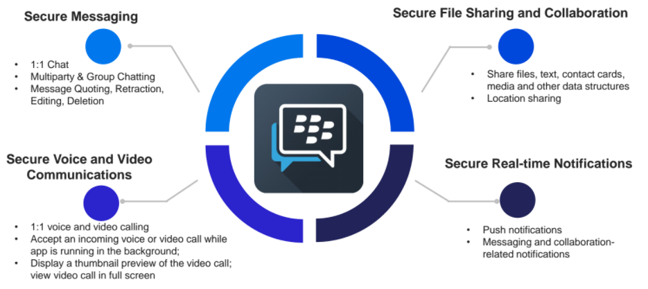 Blackberry picks fight with twilio opens up bbm enterprise to a diagram shows the capabilities available through the bbm enterprise sdk courtesy of blackberry reheart Image collections