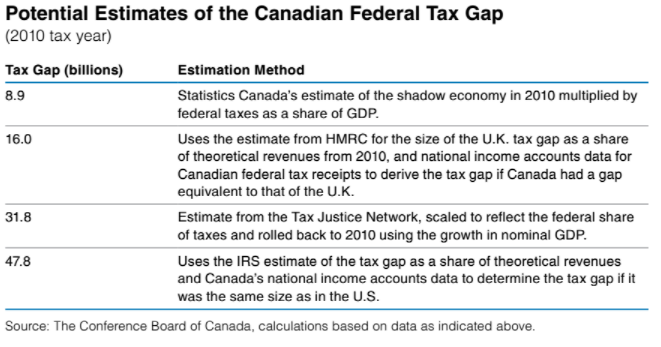 Canada's tax gap - estimates