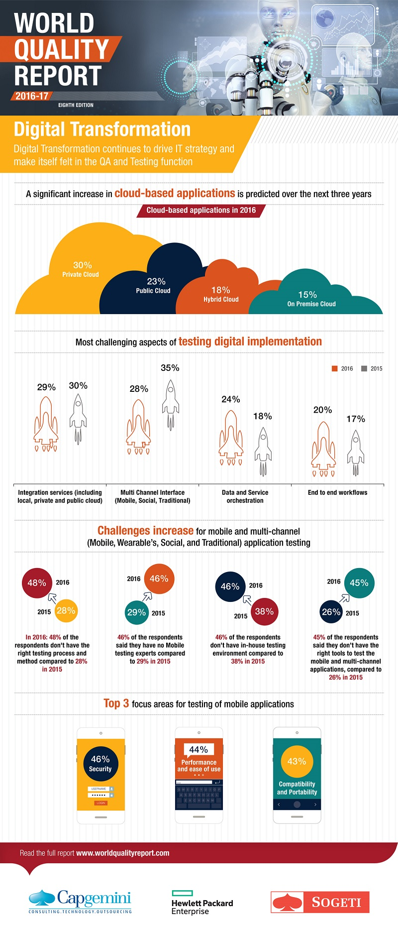 World Quality Report - Digital Transformation infographic