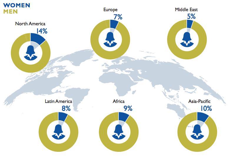 Male female cybersecurity workforce composition