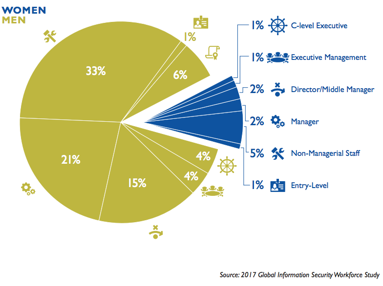 Gender distribution of cybersecurity workfroce