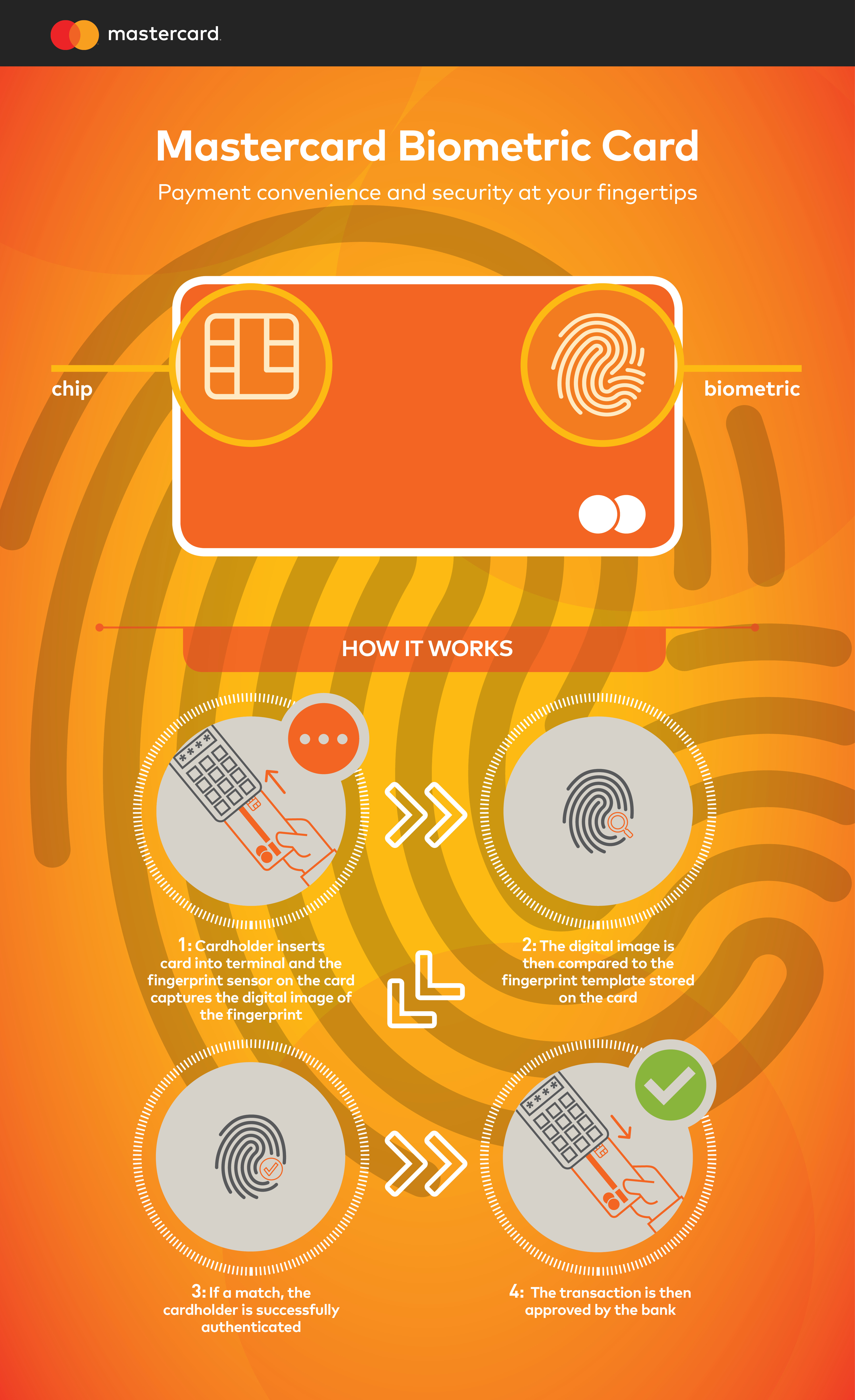 Mastercard - Biometric card infographic