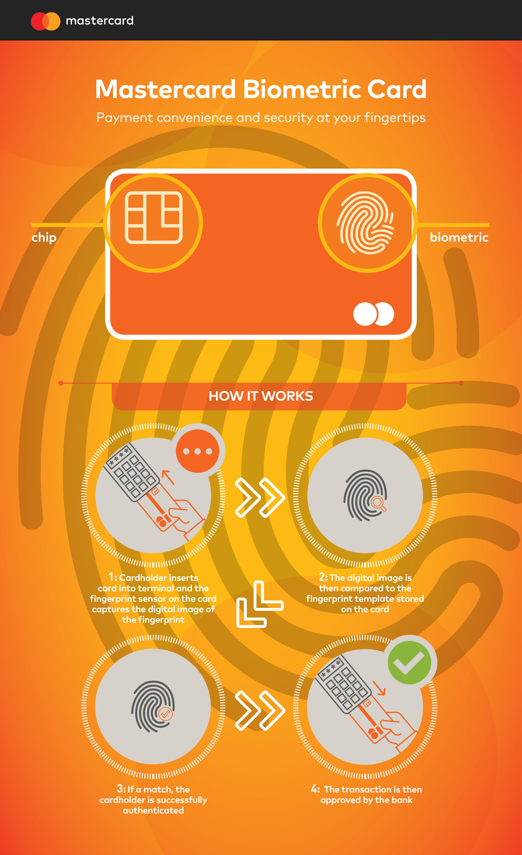Mastercard - Biometric card infographic
