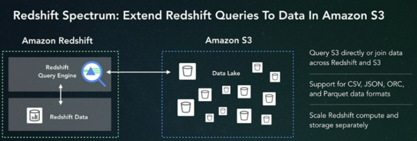 Amazon Redshift Spectrum queries