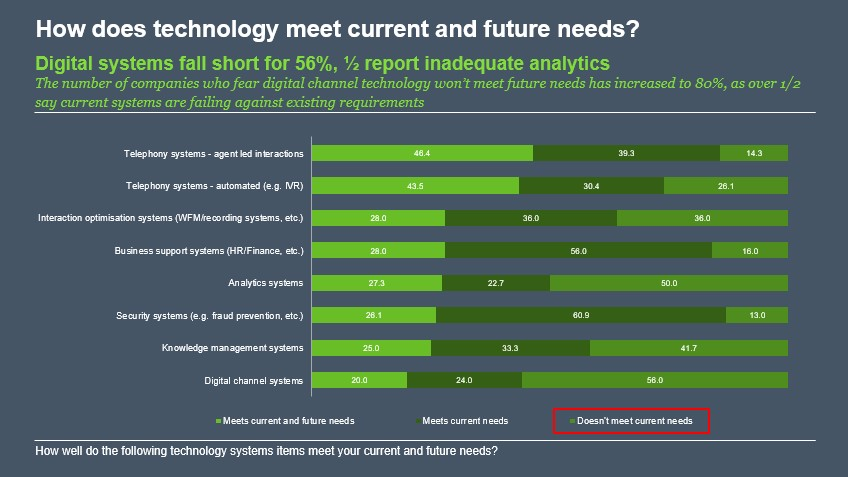 data dimension tech needs