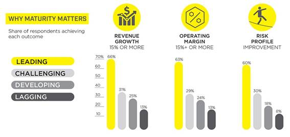 EY analytics maturity