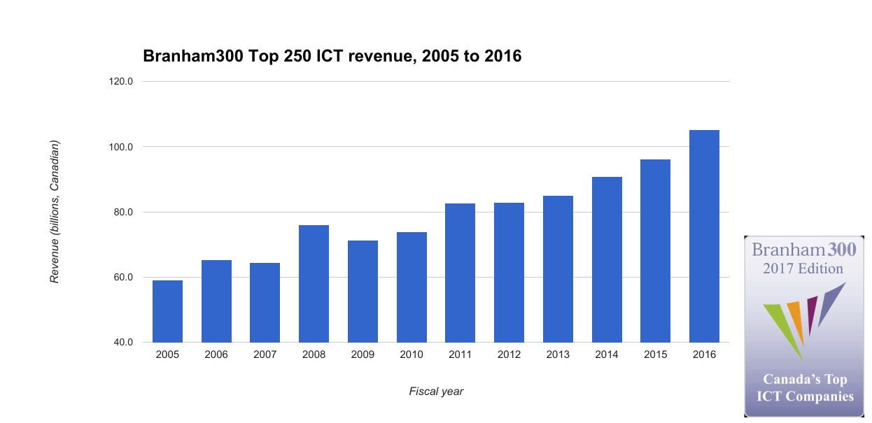 Media--Branham Group Top 250 revenue 2005 to 2016