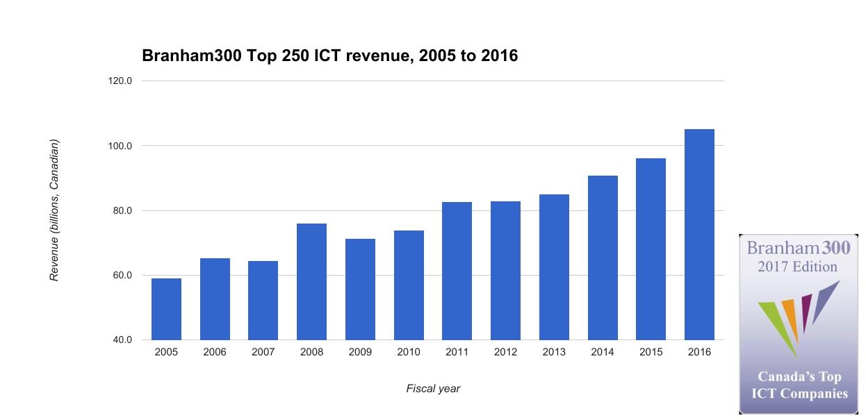 Media--Branham Group Top 250 revenue 2005 to 2016