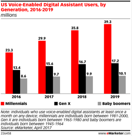Voice Digital Assistant - users by generation