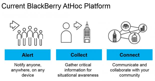 BlackBerry AtHoc platform