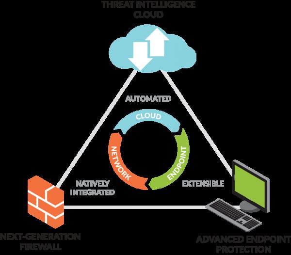 Palo Alto Networks - Security cloud
