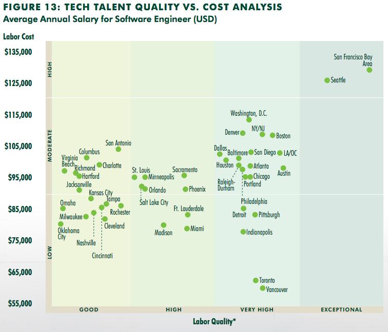 Top 50 markets NA tech talent