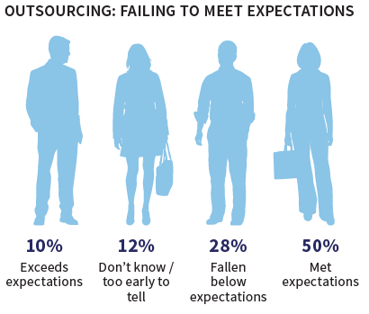 CIO Census - outsourcing satisfaction