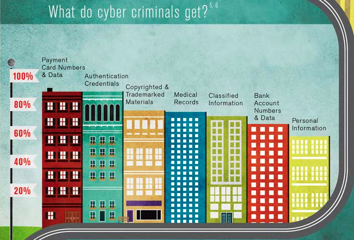 Cyber criminals get?