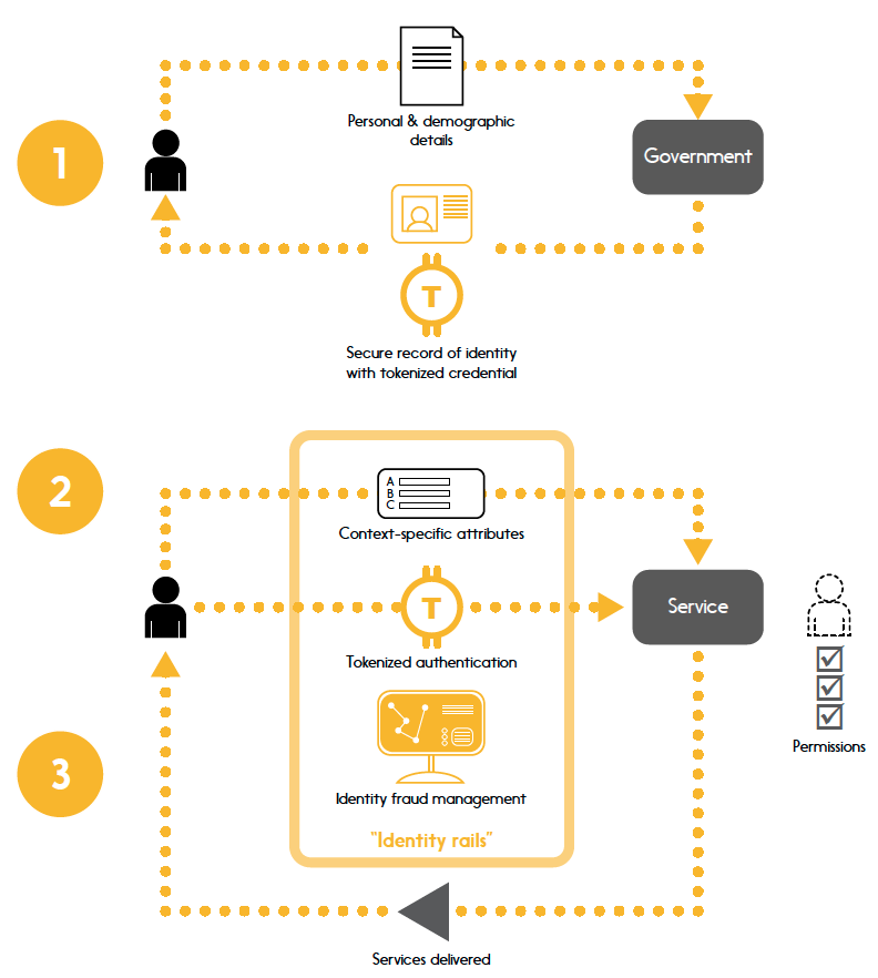 Interac ID and authentication system