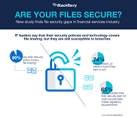 Are Your Files Secure?