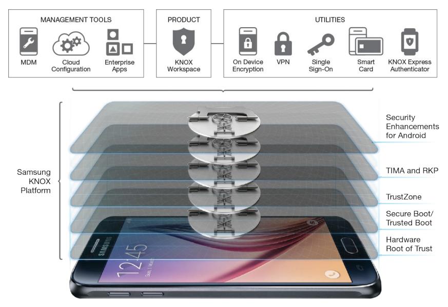 Samsung Knox platform