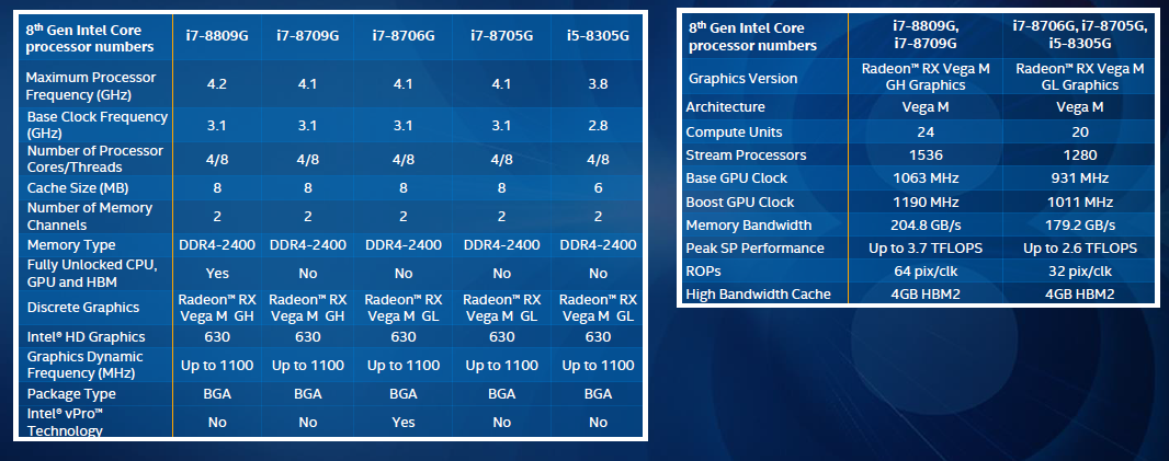 8th Gen Intel Core i7/i5 specs sheet