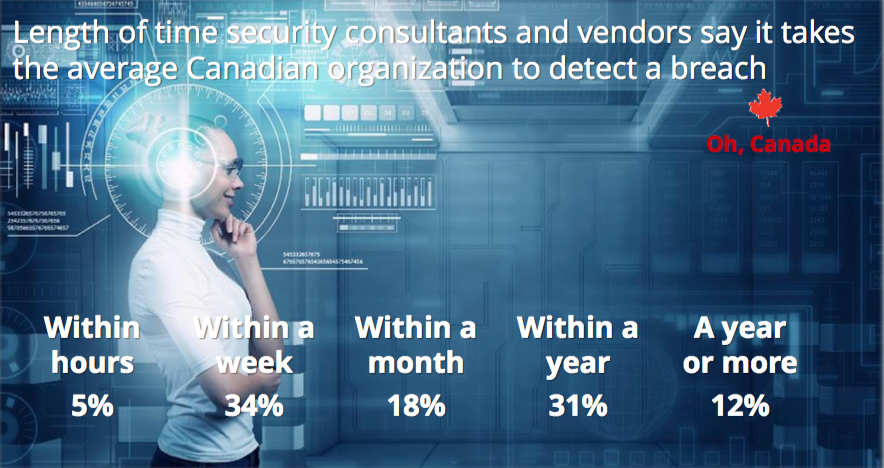 IDC - time to detect breach Canada