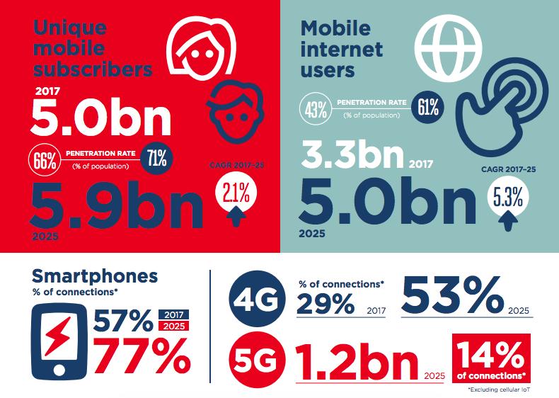 GSMA - wireless growth to 2025