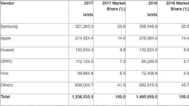 Worldwide Smartphone Sales to End Users by Vendor in 2017 Source Gartner