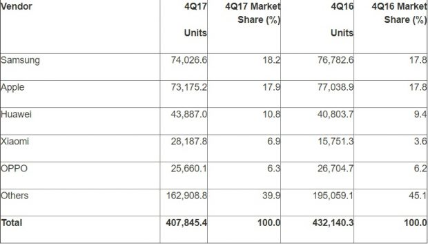 Worldwide Smartphone Sales to End Users by Vendor in 4Q17 Source Gartner