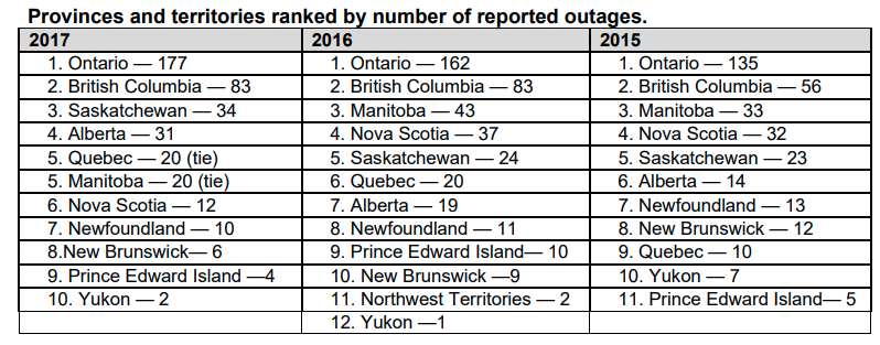 Eaton - blackouts in Canadian provinces 2017