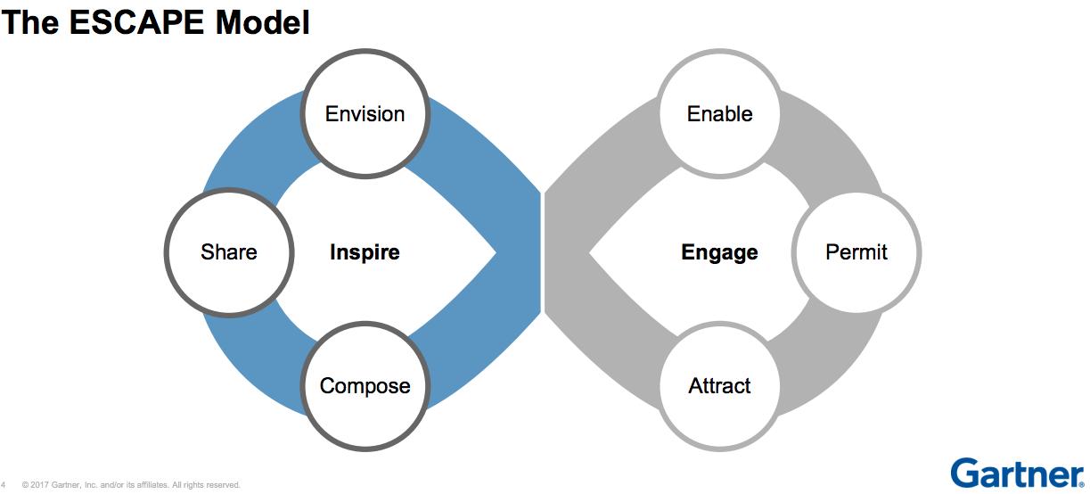 ESCAPE model - change leadership Gartner