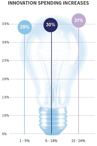 Innovation spending increases