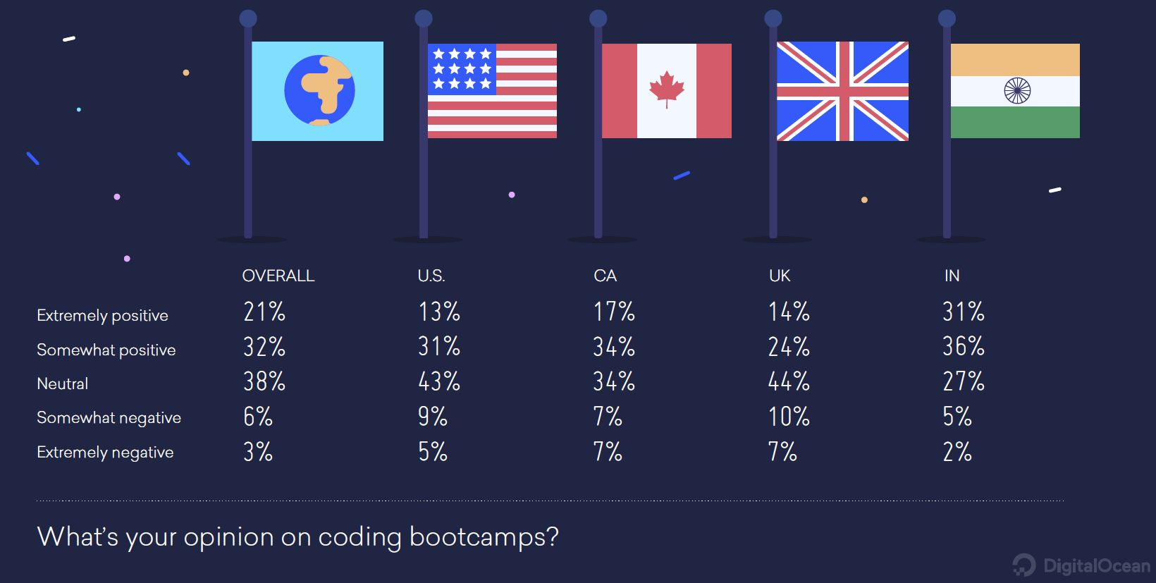 coding-bootcamp-opinions by country